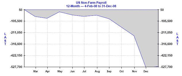 US Non-Farm Payroll