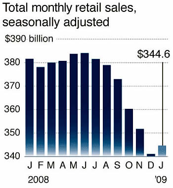 Total monthly retail sales, seasonally adjusted