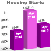 mortgage starts | Vantage